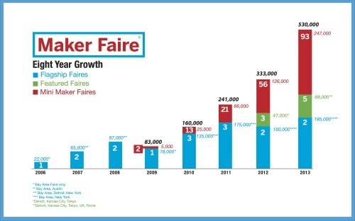 Maker Faire Eight Year Growth Slide